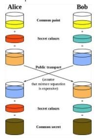 Что такое протокол HTTPS